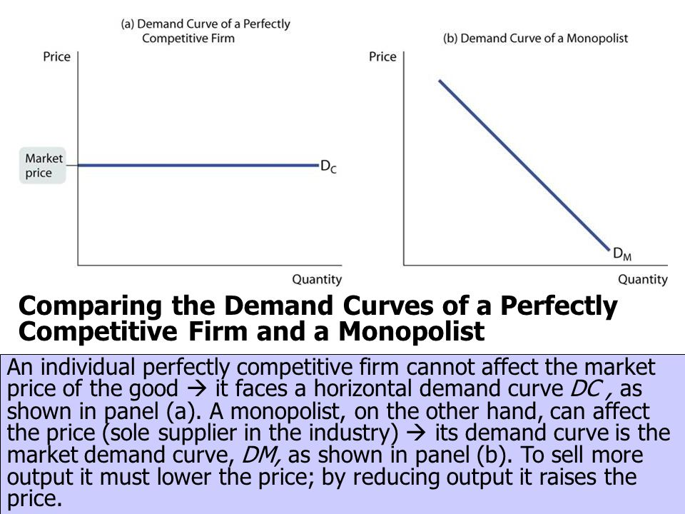 Comparing the Demand Curves of a Perfectly Competitive Firm and a Monopolist