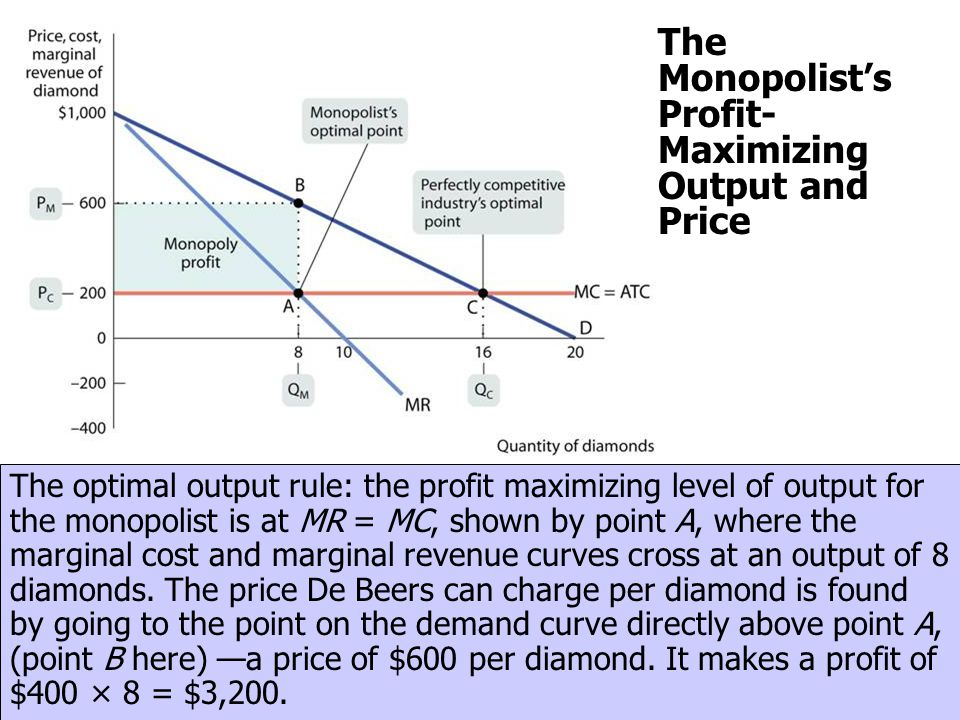 The Monopolist's Profit- Maximizing Output and Price