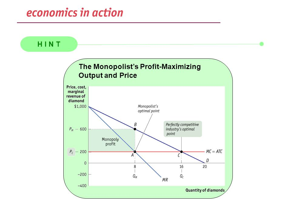 H I N T The Monopolist's Profit-Maximizing Output and Price
