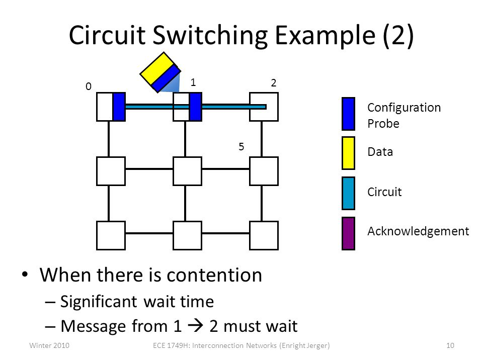 Circuit Switching Example (2)