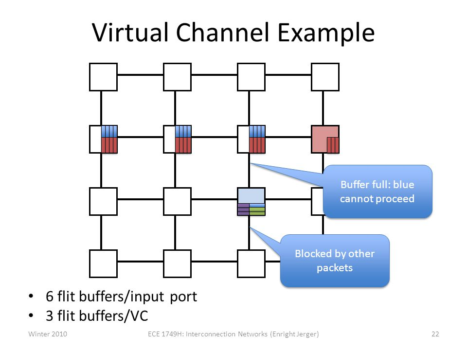 Virtual Channel Example