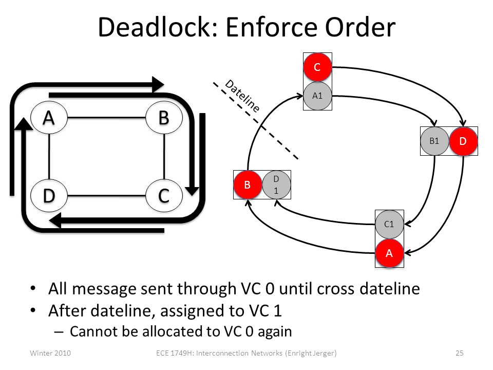 Deadlock: Enforce Order