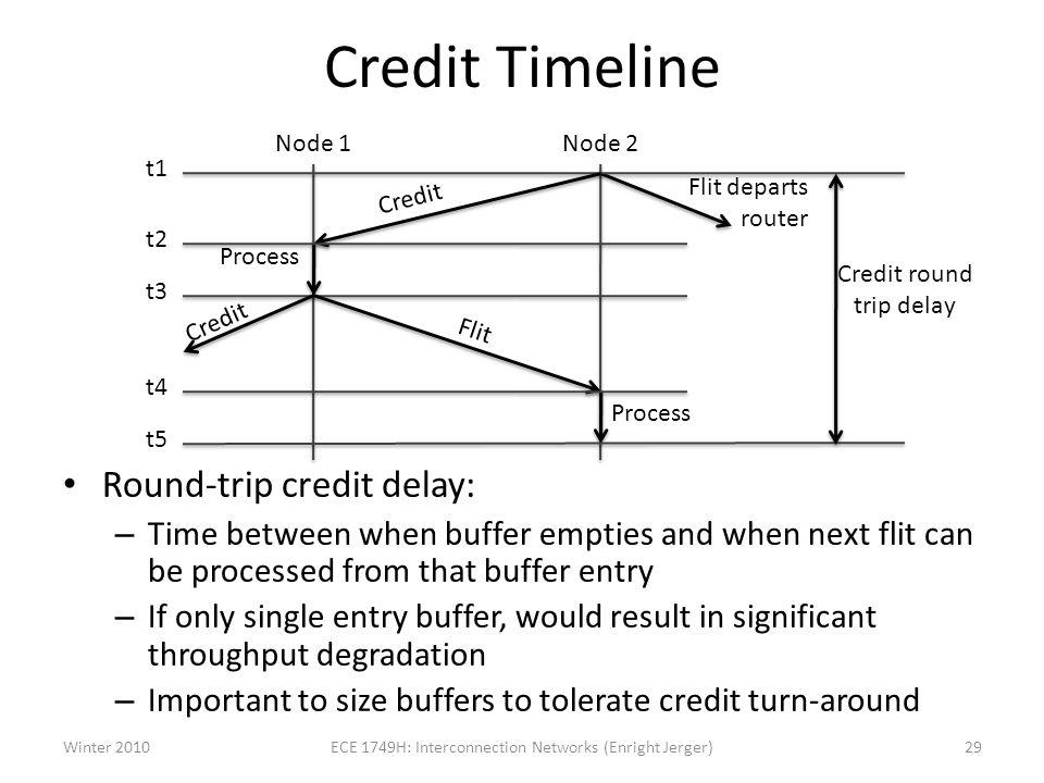 Credit Timeline Round-trip credit delay: