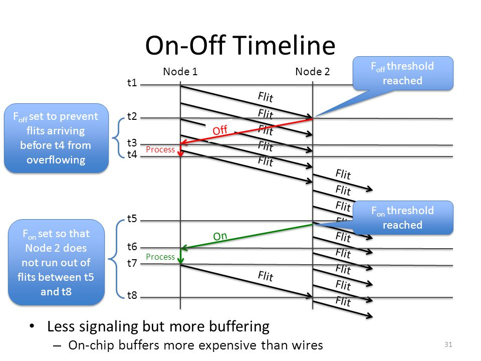 On-Off Timeline Less signaling but more buffering