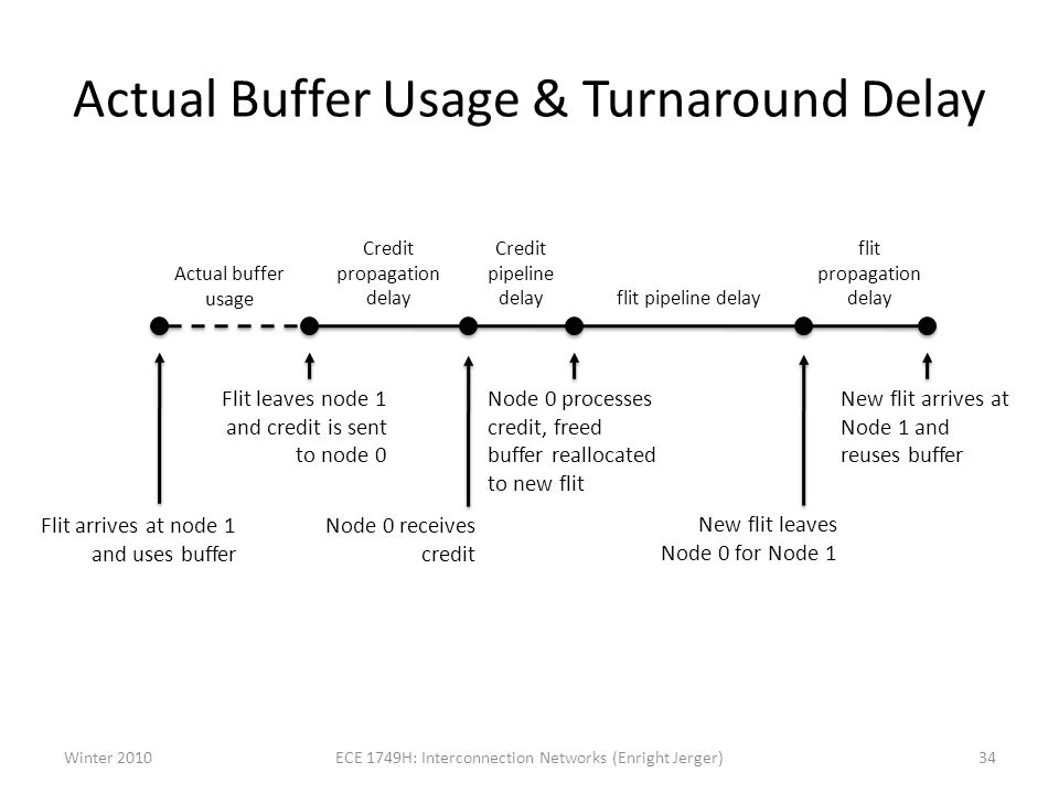 Actual Buffer Usage & Turnaround Delay