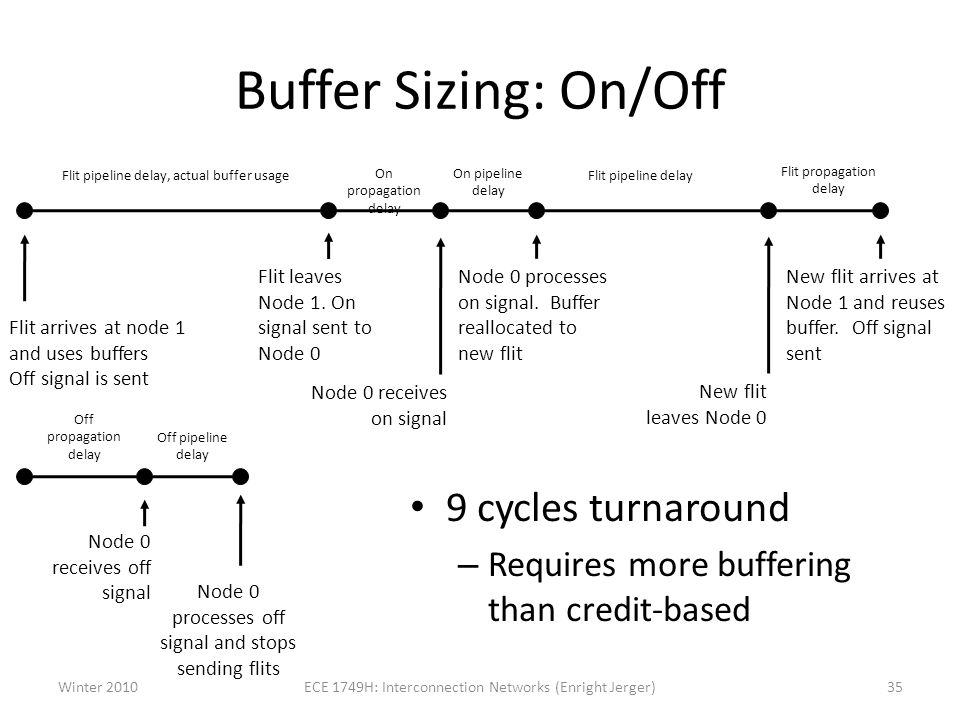 Buffer Sizing: On/Off 9 cycles turnaround
