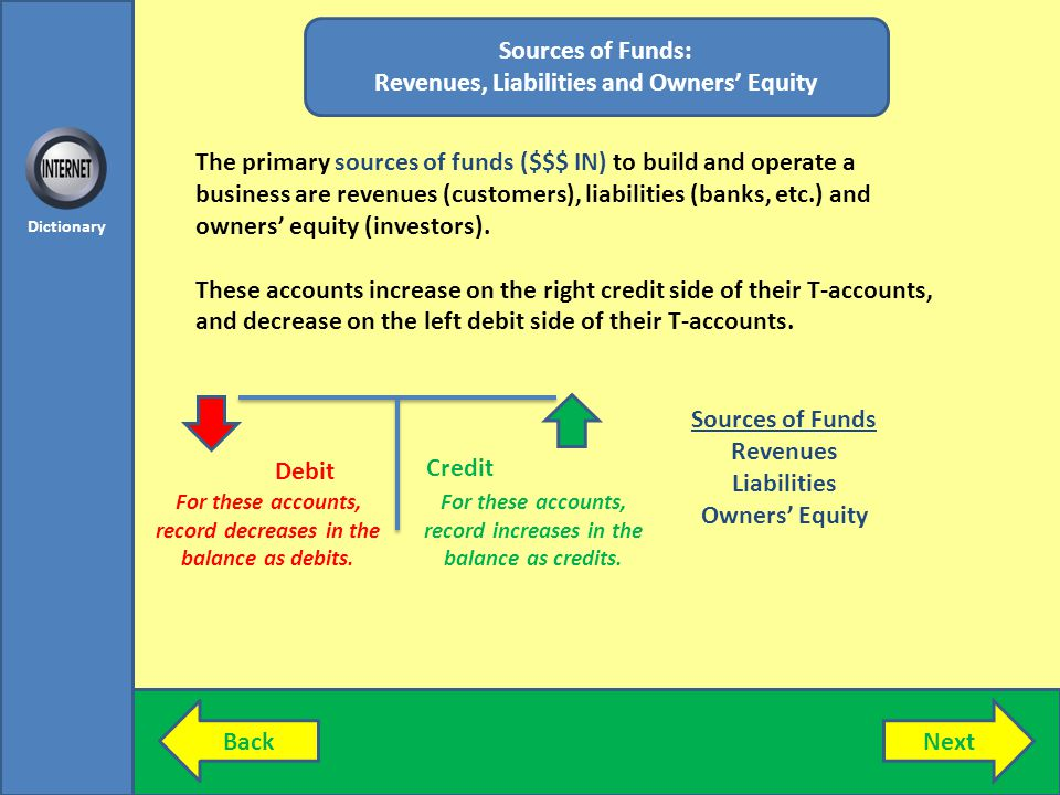 Revenues, Liabilities and Owners' Equity