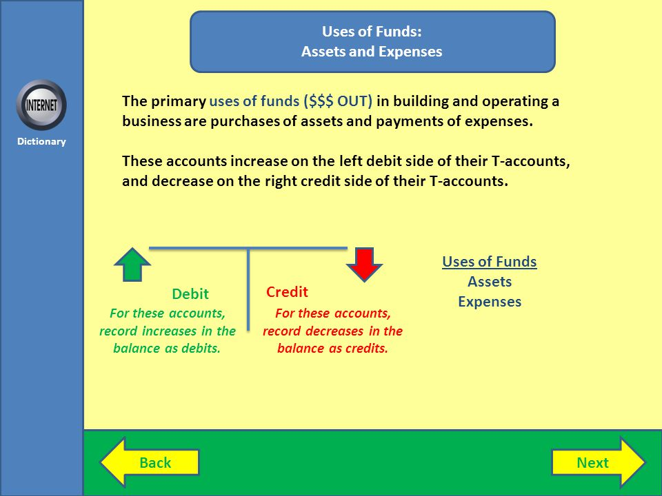Uses of Funds: Assets and Expenses
