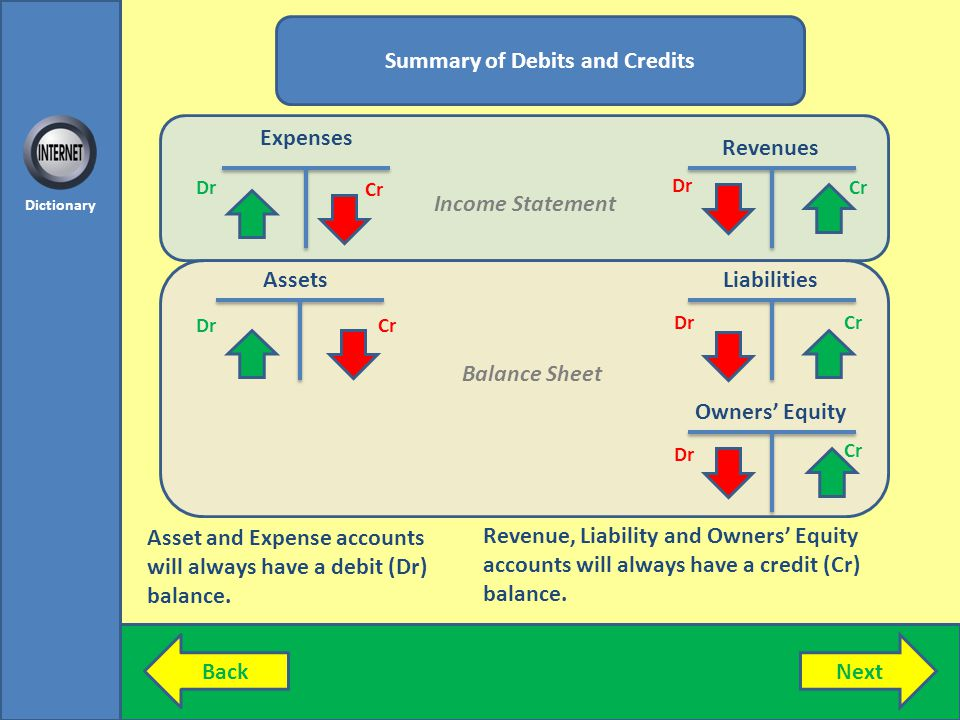 Summary of Debits and Credits