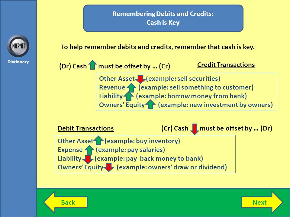 Remembering Debits and Credits: