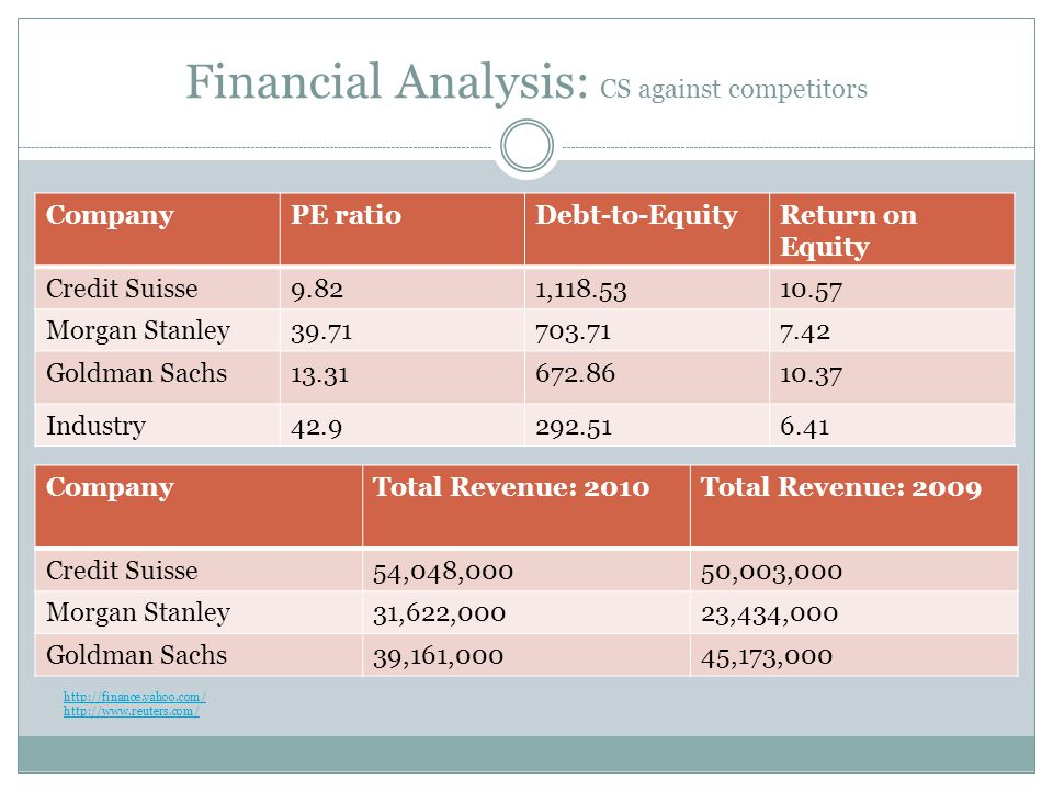Financial Analysis: CS against competitors