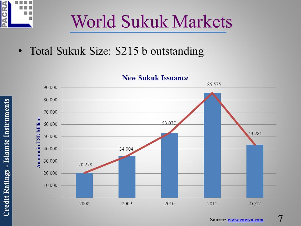 World Sukuk Markets Total Sukuk Size: $215 b outstanding