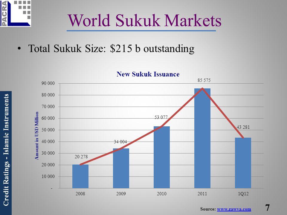 World Sukuk Markets Total Sukuk Size: $215 b outstanding