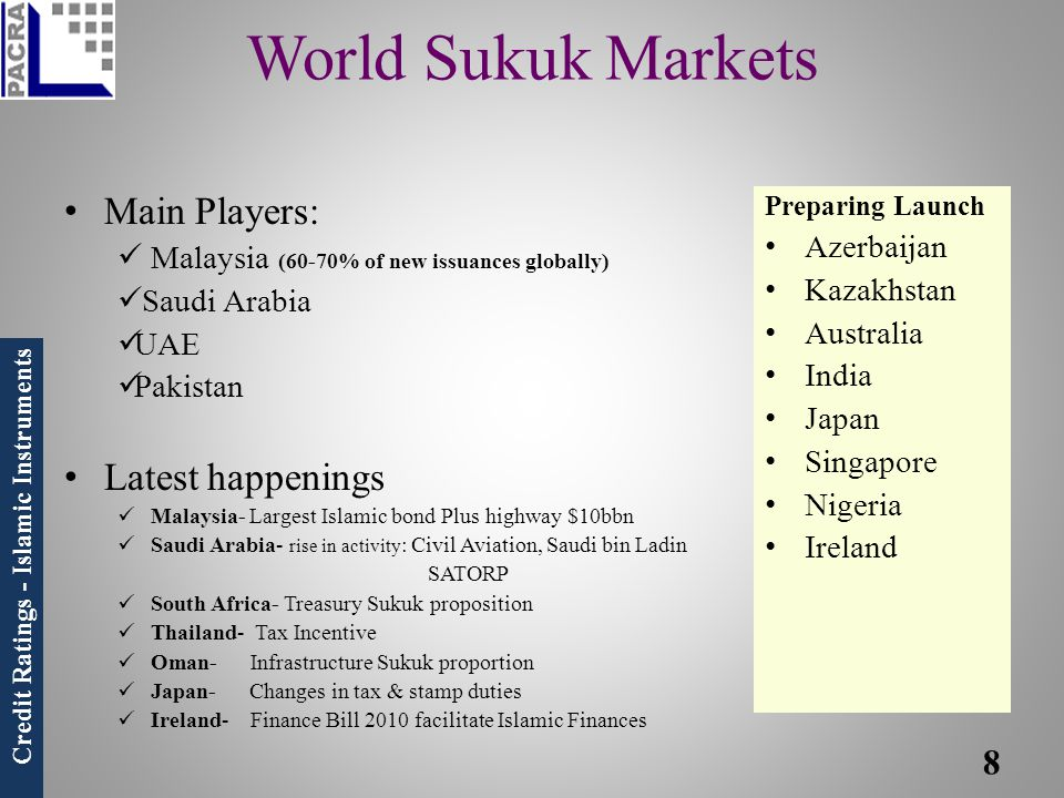 World Sukuk Markets Main Players: Latest happenings Azerbaijan