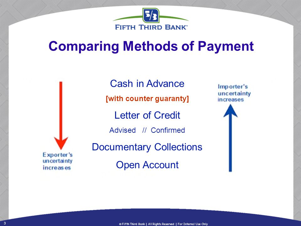Comparing Methods of Payment