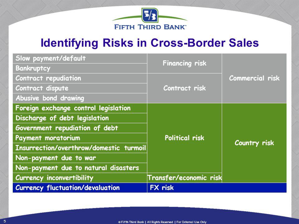 Identifying Risks in Cross-Border Sales