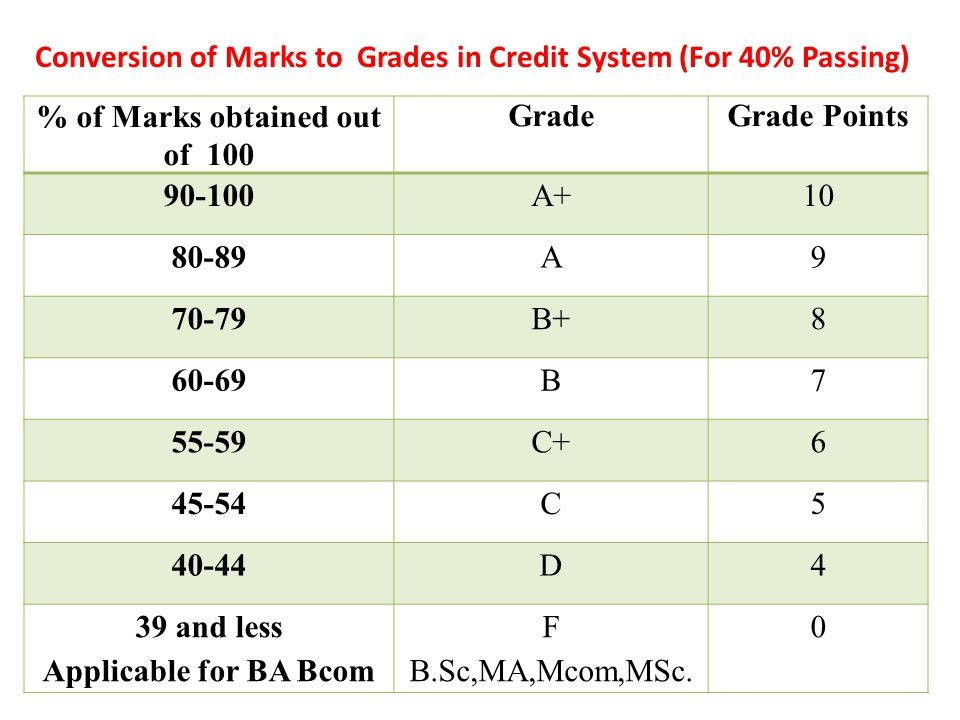 Conversion of Marks to Grades in Credit System (For 40% Passing)