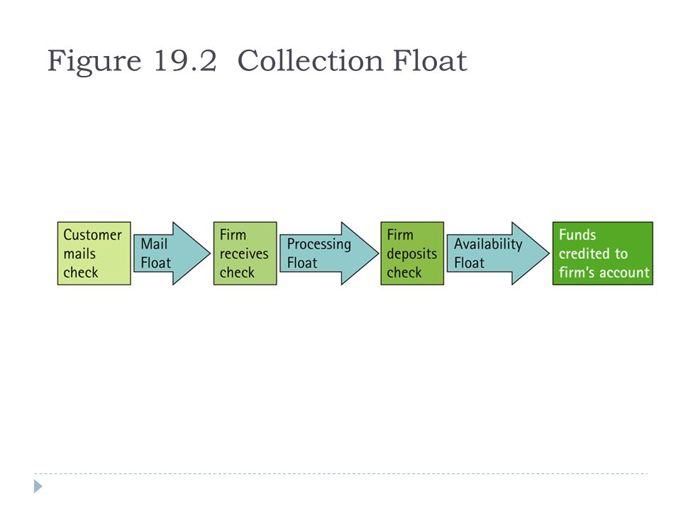 Figure 19.2 Collection Float
