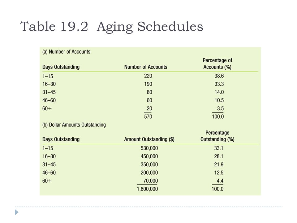 Table 19.2 Aging Schedules