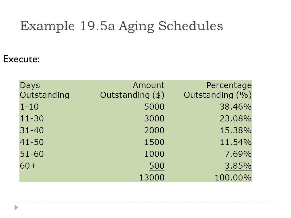 Example 19.5a Aging Schedules