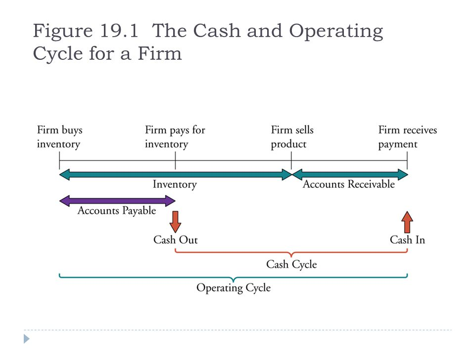 Figure 19.1 The Cash and Operating Cycle for a Firm