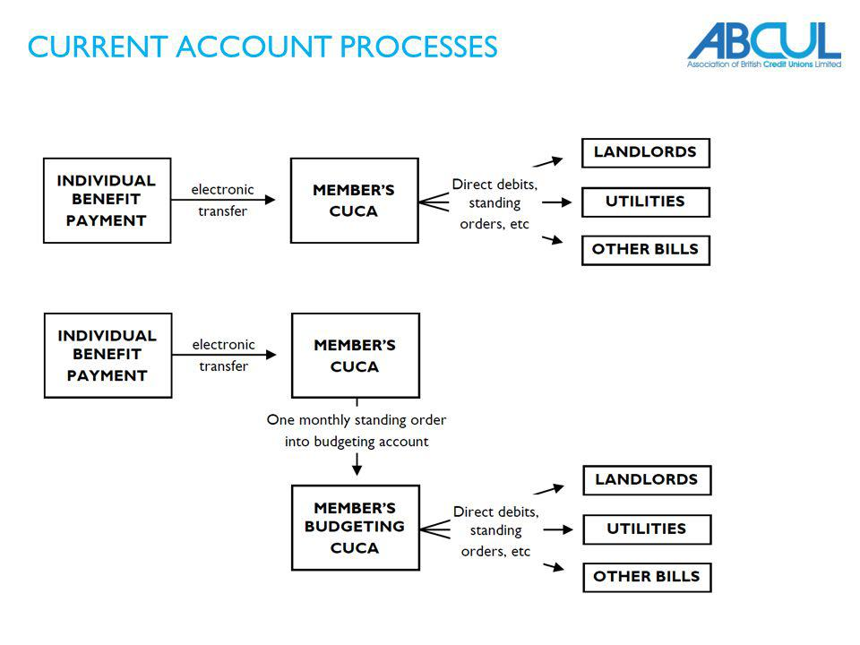 CURRENT ACCOUNT PROCESSES