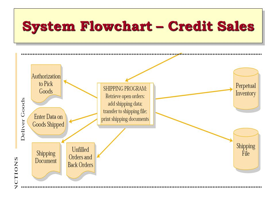 sales system documentation Proposal for inventory management and point of sale systems (public) table proposal for inventory management and point of sale systems (public) table of contents.