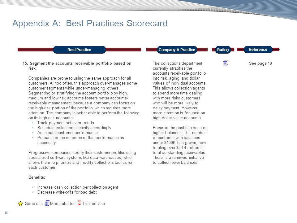 Appendix A: Best Practices Scorecard