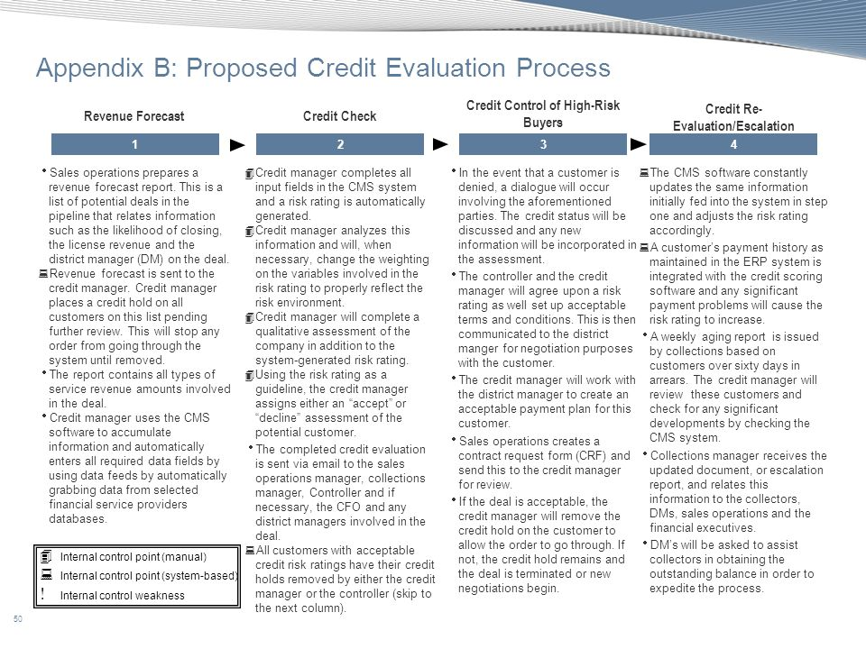 Appendix B: Proposed Credit Evaluation Process