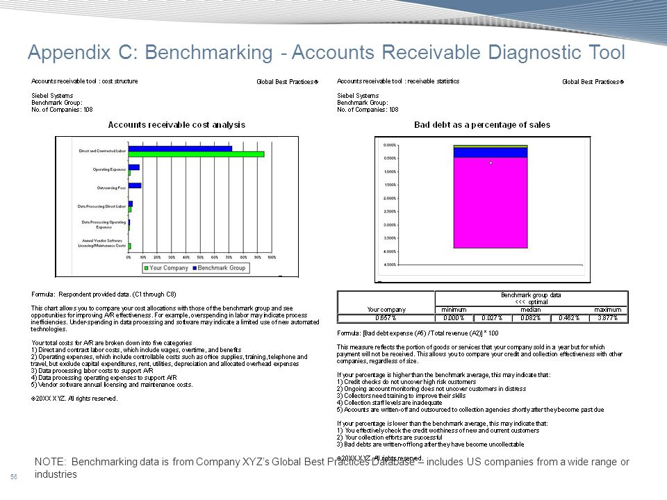 Appendix C: Benchmarking - Accounts Receivable Diagnostic Tool