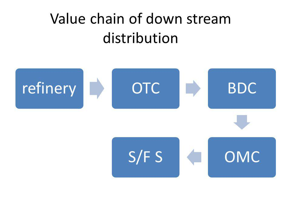 Value chain of down stream distribution