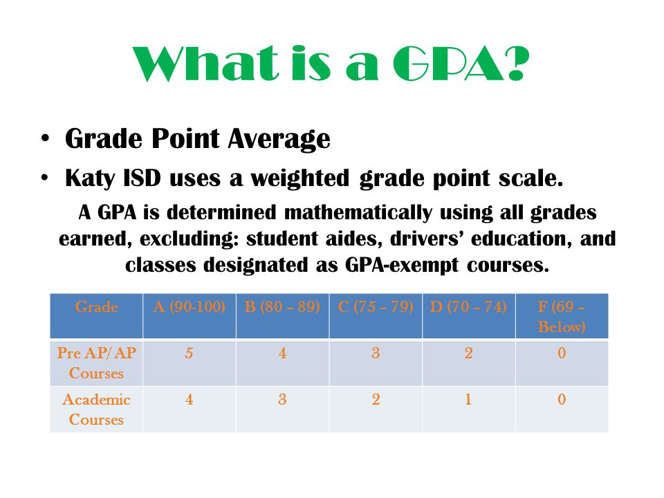 What is a GPA Grade Point Average