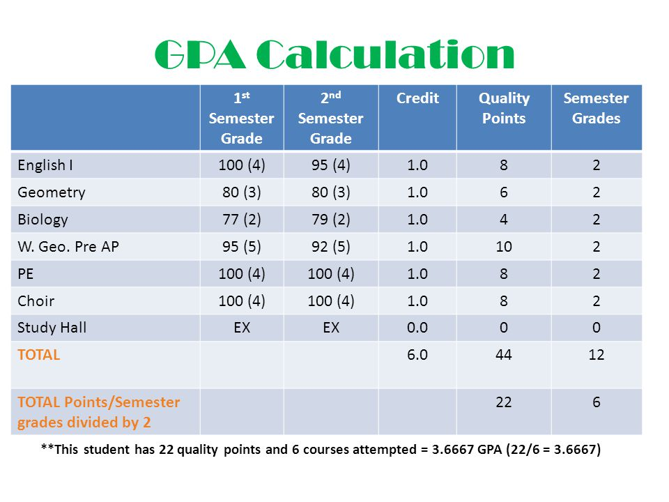 GPA Calculation 1st Semester Grade 2nd Semester Grade Credit