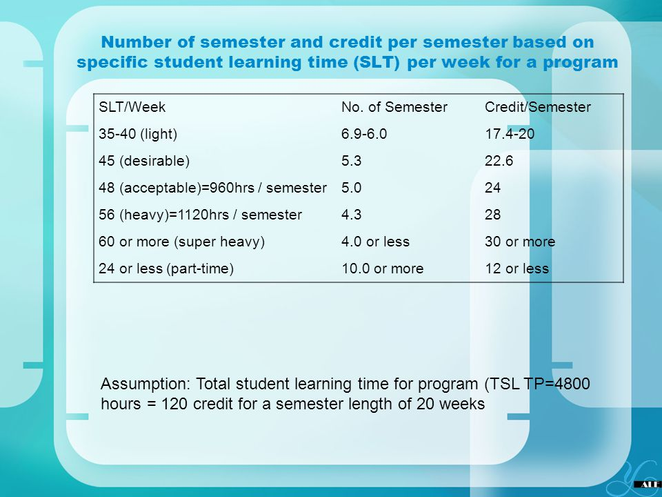Number of semester and credit per semester based on specific student learning time (SLT) per week for a program