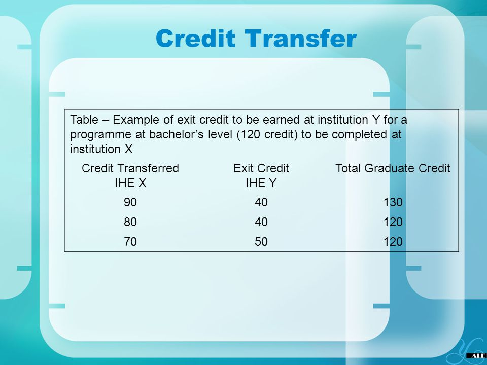 Credit Transferred IHE X