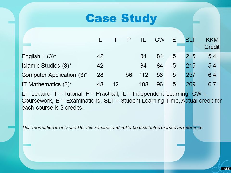 Case Study L T P IL CW E SLT KKM Credit English 1 (3)* 42 84 5 215 5.4