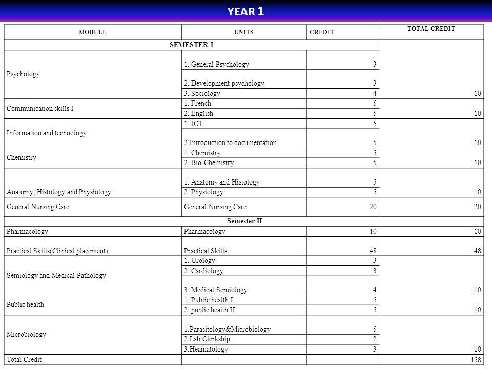 YEAR 1 SEMESTER I Psychology 1. General Psychology 3 10