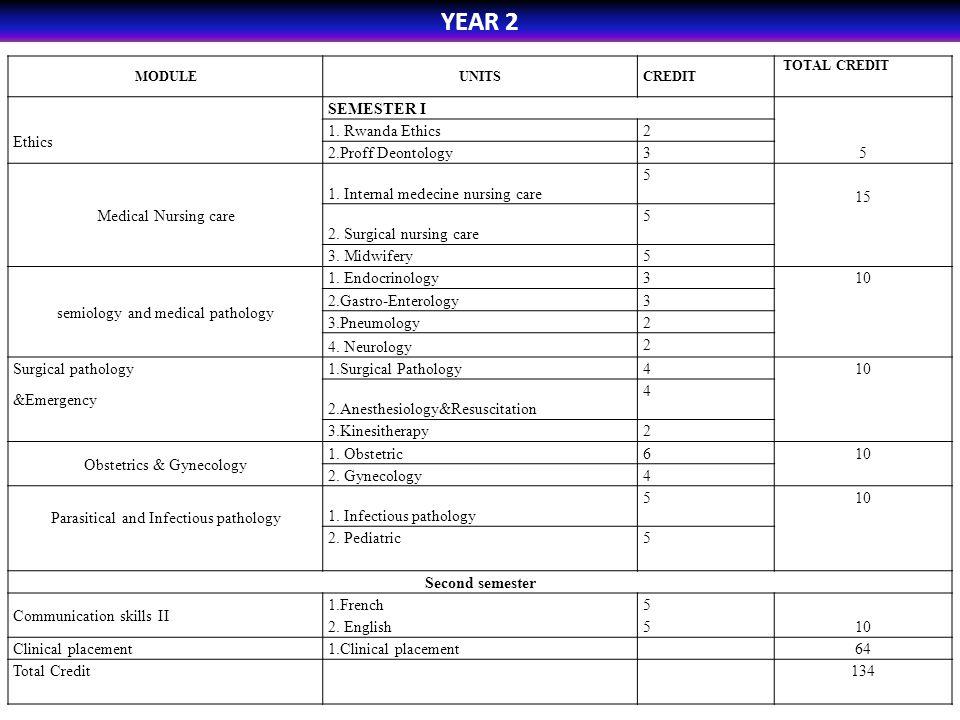 YEAR 2 SEMESTER I Ethics 1. Rwanda Ethics 2 5 2.Proff Deontology 3