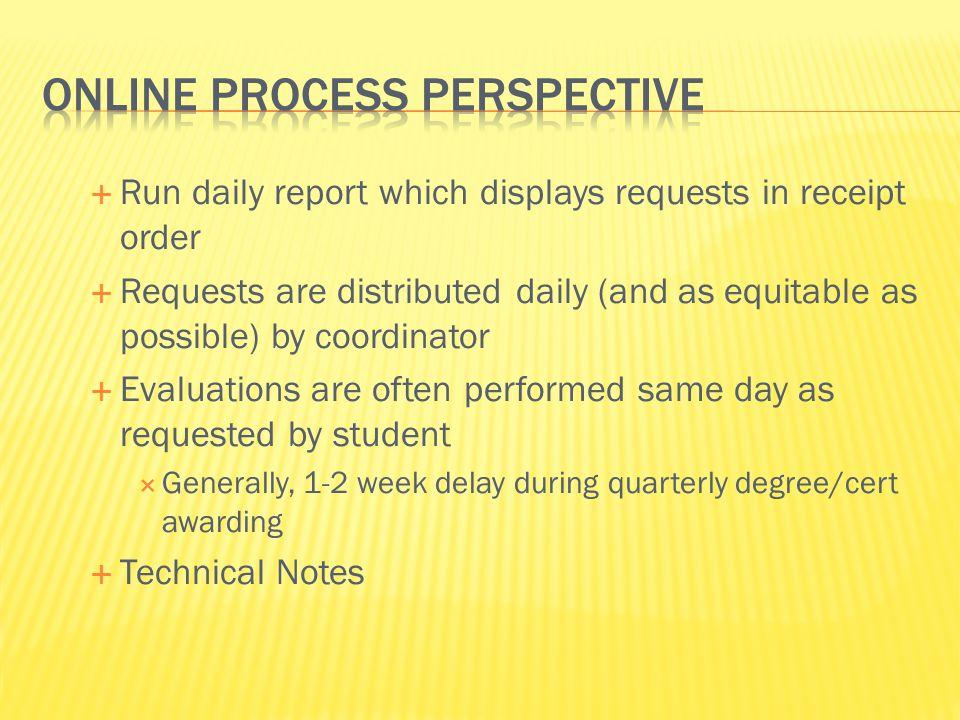 Online process perspective