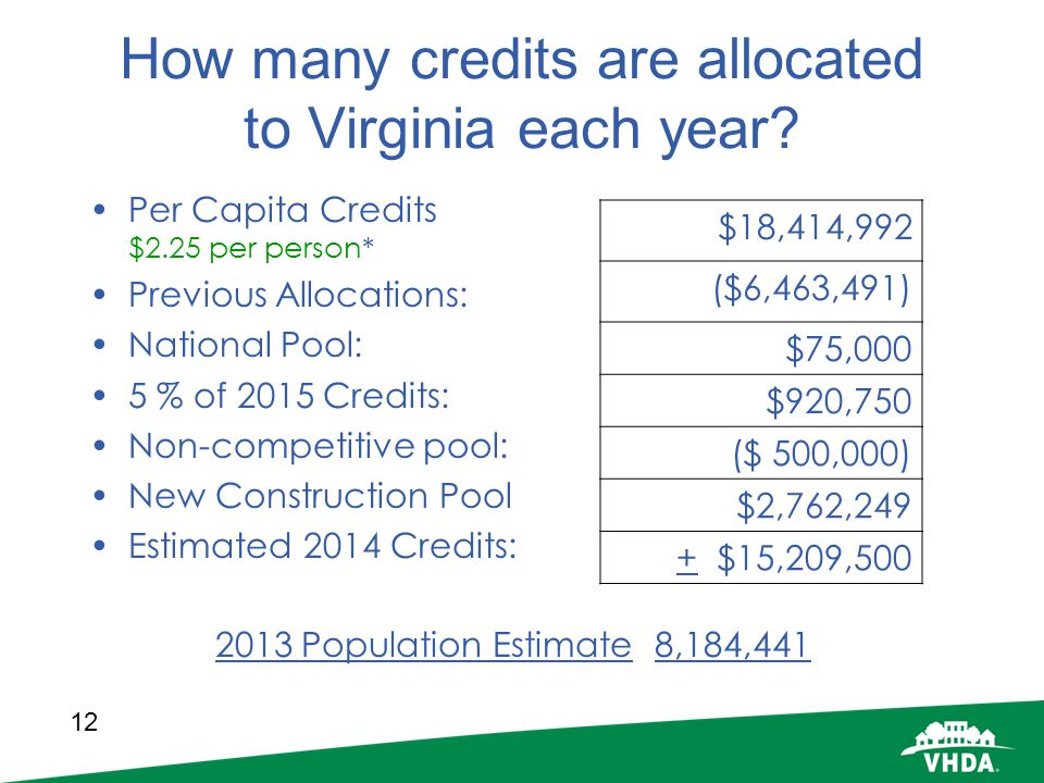 How many credits are allocated to Virginia each year