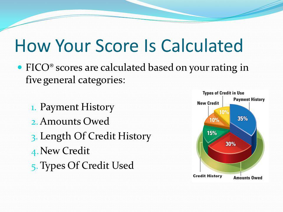 How Your Score Is Calculated