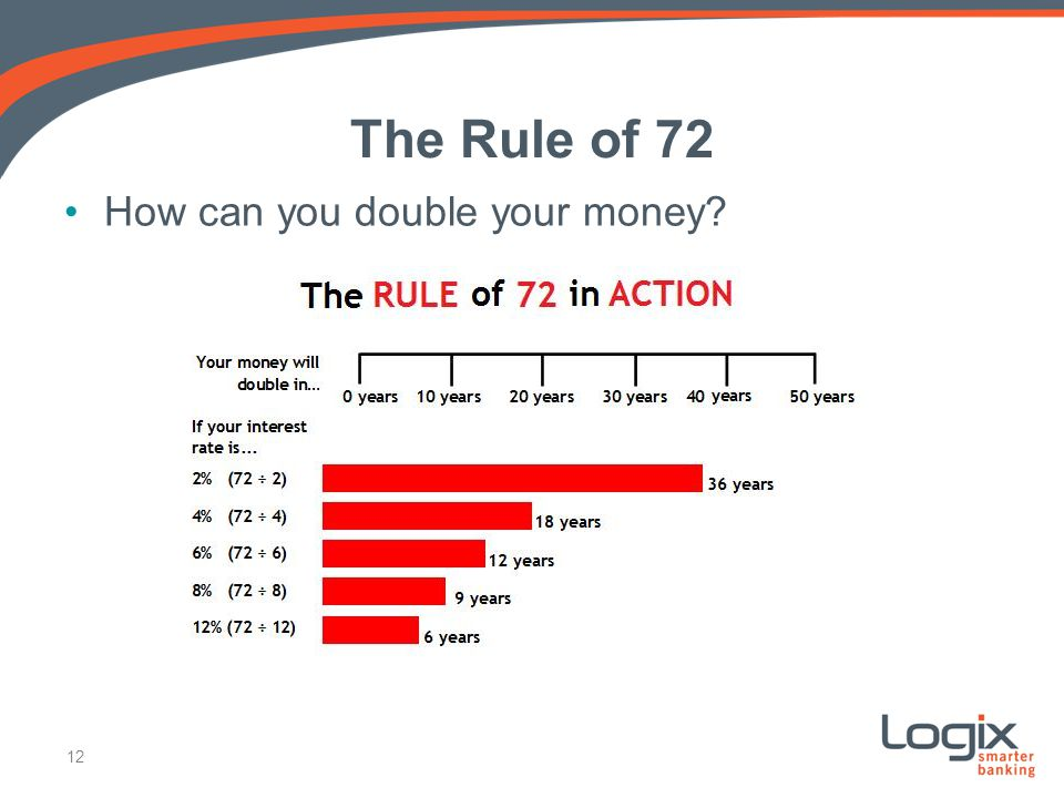 The Rule of 72 How can you double your money