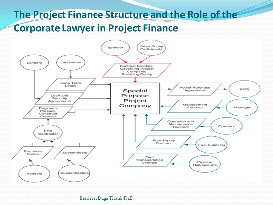 The Project Finance Structure and the Role of the Corporate Lawyer in Project Finance