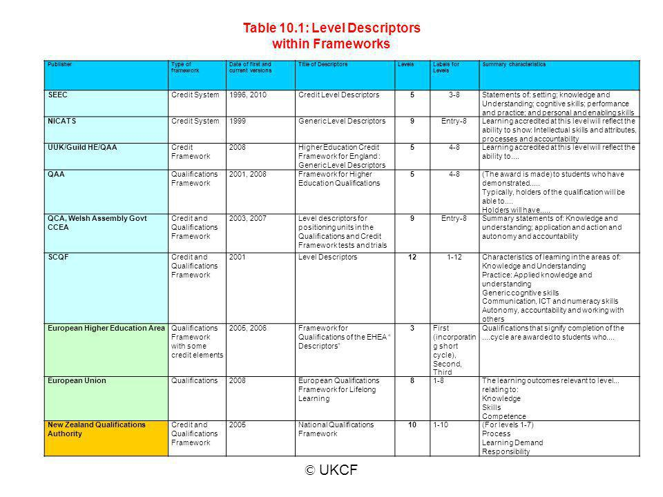 Table 10.1: Level Descriptors within Frameworks