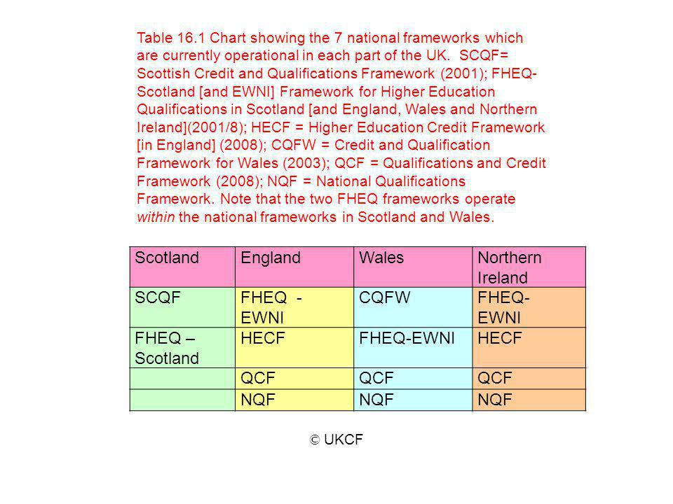 Scotland England Wales Northern Ireland SCQF FHEQ - EWNI CQFW FHEQ-