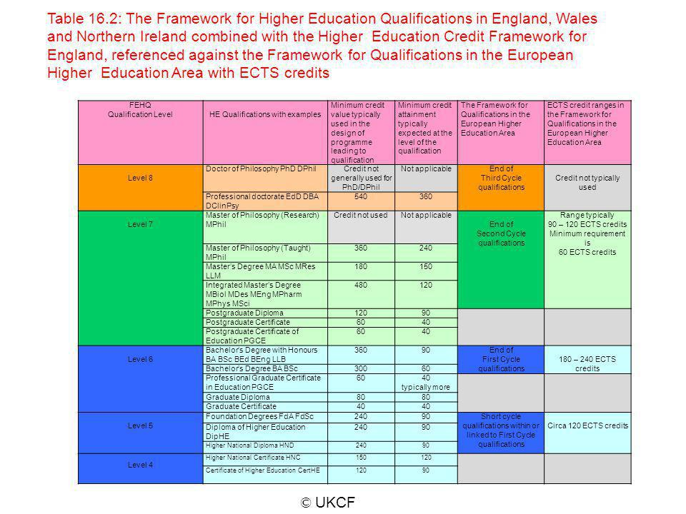 Table 16.2: This Table combines the Framework for Higher Education Qualifications in England, Wales and Northern Ireland with the HE Credit Framework for England. The levels shown on the left are the FHEQ qualification levels. The same numbers apply the credit levels used for determining