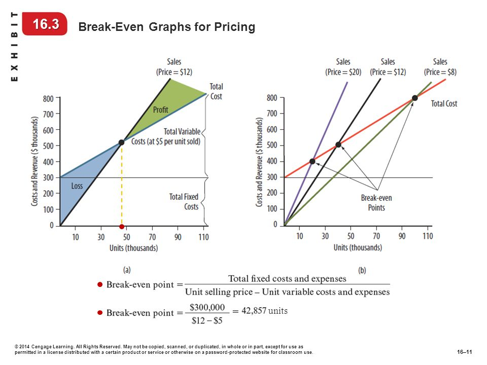 16.3 Break-Even Graphs for Pricing units