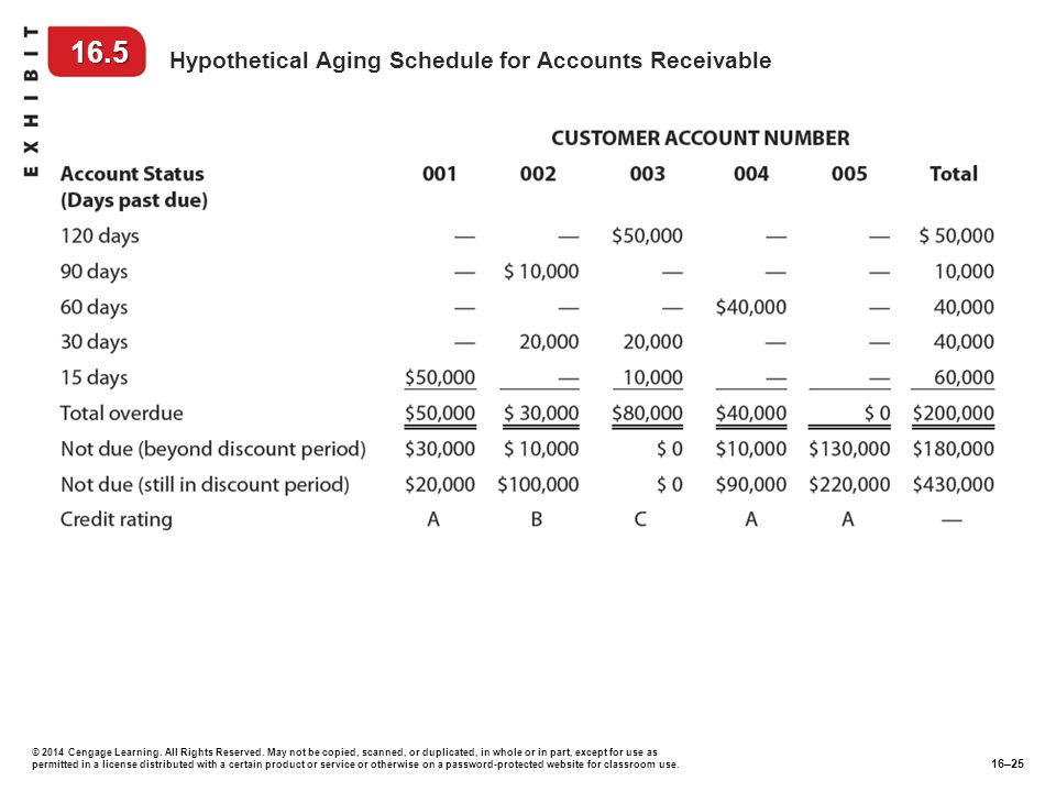 16.5 Hypothetical Aging Schedule for Accounts Receivable