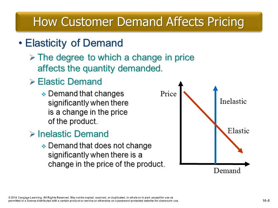 How Customer Demand Affects Pricing