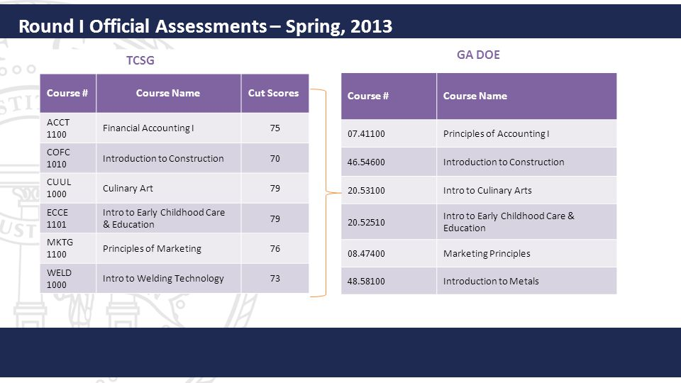 Round I Official Assessments – Spring, 2013